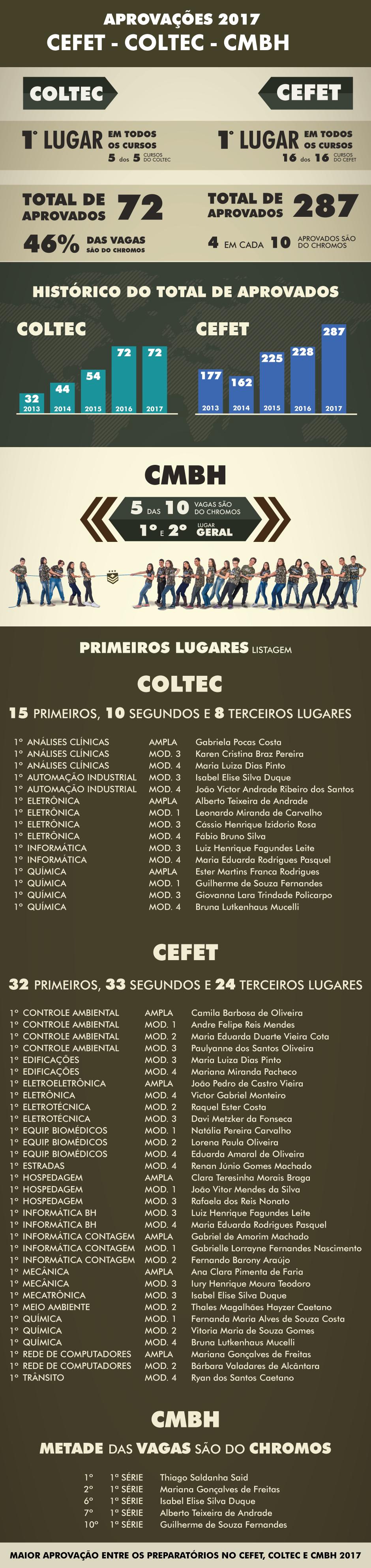19-01-17-Aprovacoes-Cefet-Coltec-CMBH