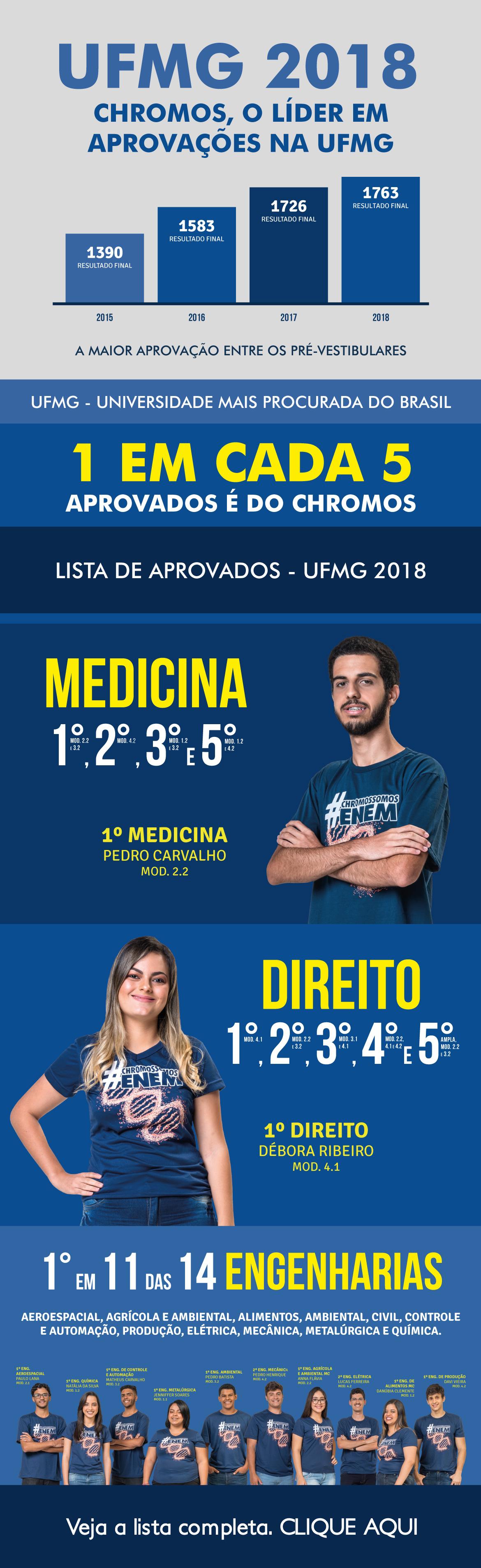 22-08---Lista-de-Aprovados-UFMG-2018-2