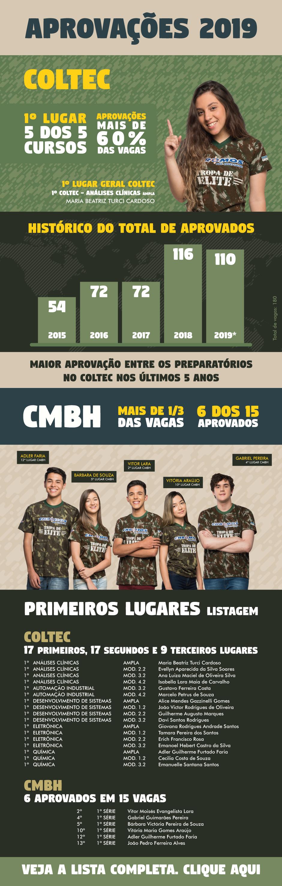 Aprovados Coltec 2019